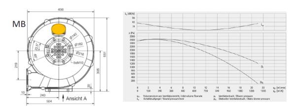 Mitteldruck-Radialventilator MB