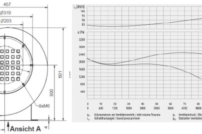 Mitteldruck-Radialventilator MF